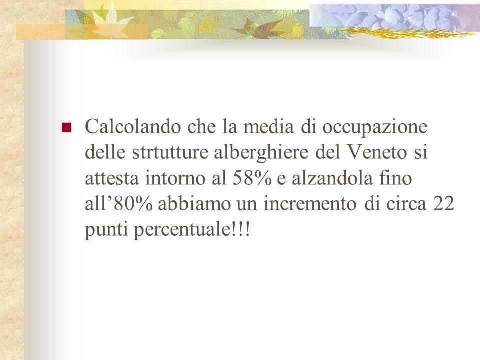 Calcolando che la media di occupazione delle strtutture alberghiere del Veneto si attesta intorno al 58% e alzandola fino all80% abbiamo un incremento di circa 22 punti percentuale!!!