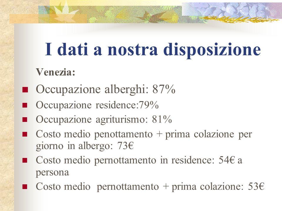 I dati a nostra disposizione Venezia: Occupazione alberghi: 87% Occupazione residence:79% Occupazione agriturismo: 81% Costo medio penottamento + prima colazione per giorno in albergo: 73 Costo medio pernottamento in residence: 54 a persona Costo medio pernottamento + prima colazione: 53