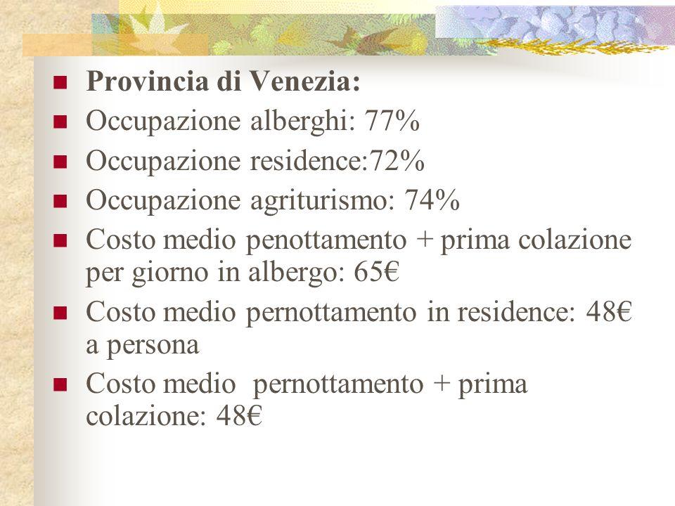 Provincia di Venezia: Occupazione alberghi: 77% Occupazione residence:72% Occupazione agriturismo: 74% Costo medio penottamento + prima colazione per giorno in albergo: 65 Costo medio pernottamento in residence: 48 a persona Costo medio pernottamento + prima colazione: 48