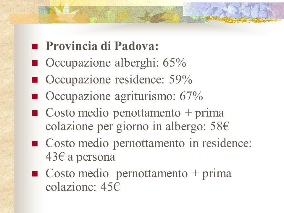 Provincia di Padova: Occupazione alberghi: 65% Occupazione residence: 59% Occupazione agriturismo: 67% Costo medio penottamento + prima colazione per giorno in albergo: 58 Costo medio pernottamento in residence: 43 a persona Costo medio pernottamento + prima colazione: 45