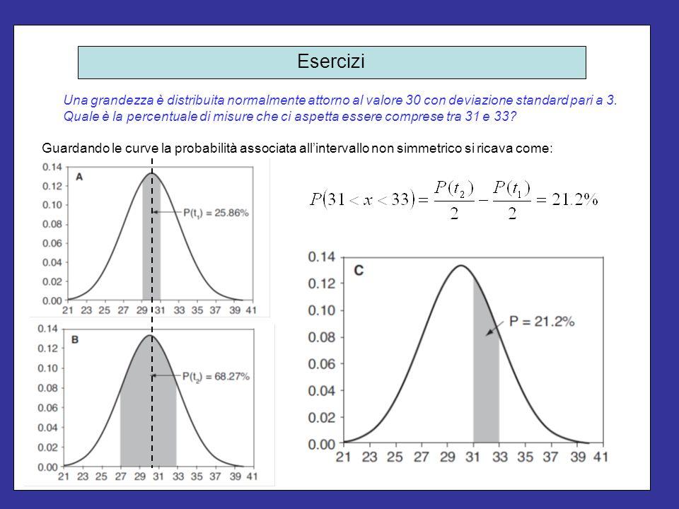Esercizi Una grandezza è distribuita normalmente attorno al valore 30 con deviazione standard pari a 3. Quale è la percentuale di misure che ci aspett