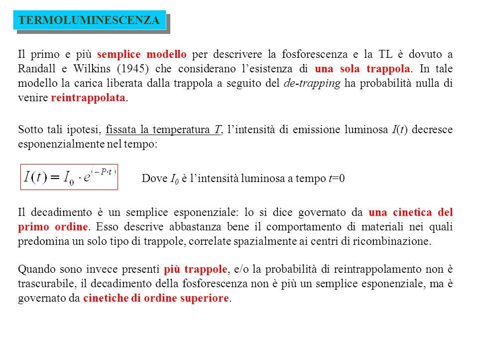 TERMOLUMINESCENZA Una grandezza più significativa dal punto di vista delle applicazioni della TL rispetto alla probabilità di rilascio delle cariche dalla trappola, è la vita media di una trappola, definita come linverso della probabilità P: Anche la vita media di una trappola dipende dalla profondità della trappola stessa e decresce in maniera esponenziale allaumentare della temperatura Esempio: vita media in funzione della temperatura e della profondità della trappola (cinetica del primo ordine, fattore di frequenza s= 10 10 s -1 )