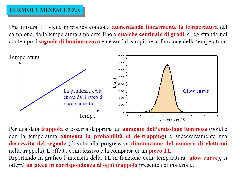 TERMOLUMINESCENZA Esempi di glow curve: TIPI DI QUARZO Le proprietà TL del quarzo variano però molto a seconda del tipo di quarzo.