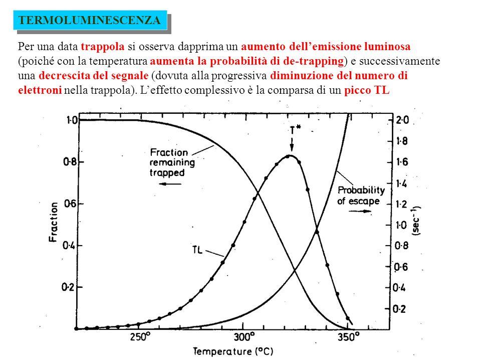 TERMOLUMINESCENZA Per molti materiali termoluminescenti, laltezza e/o larea del picco TL è proporzionale alla popolazione di elettroni intrappolati.