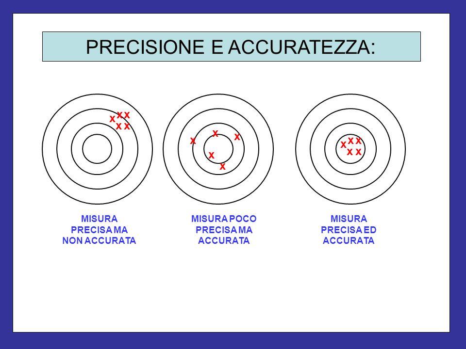PRECISIONE E ACCURATEZZA : x xx x x x x x x xx xx x x MISURA POCO PRECISA MA ACCURATA MISURA PRECISA ED ACCURATA MISURA PRECISA MA NON ACCURATA