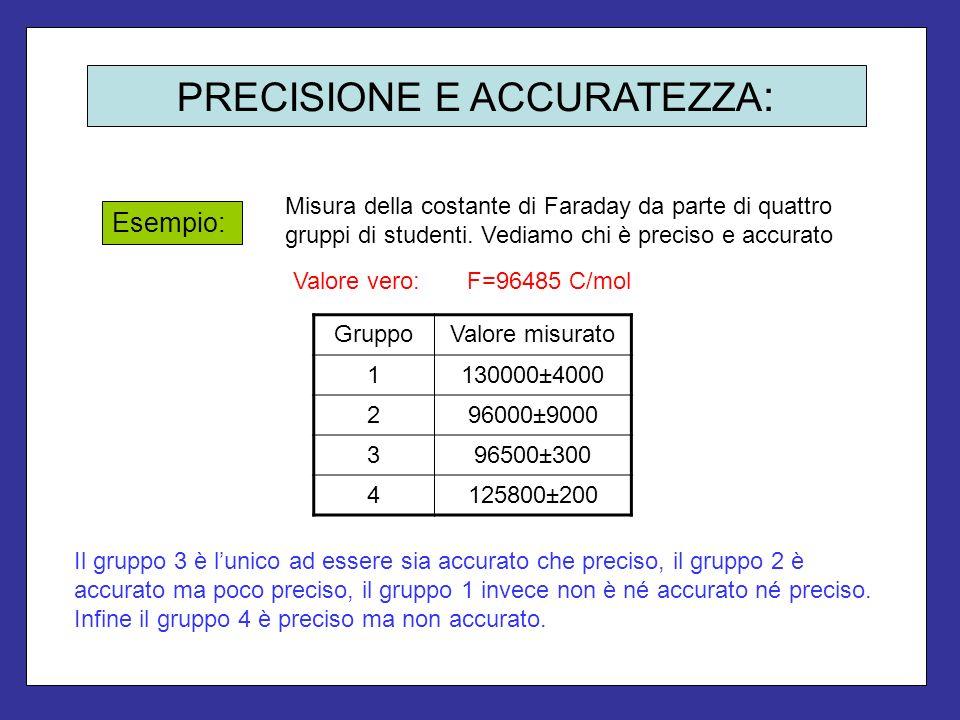 PRECISIONE E ACCURATEZZA : Misura della costante di Faraday da parte di quattro gruppi di studenti. Vediamo chi è preciso e accurato Esempio: Valore v