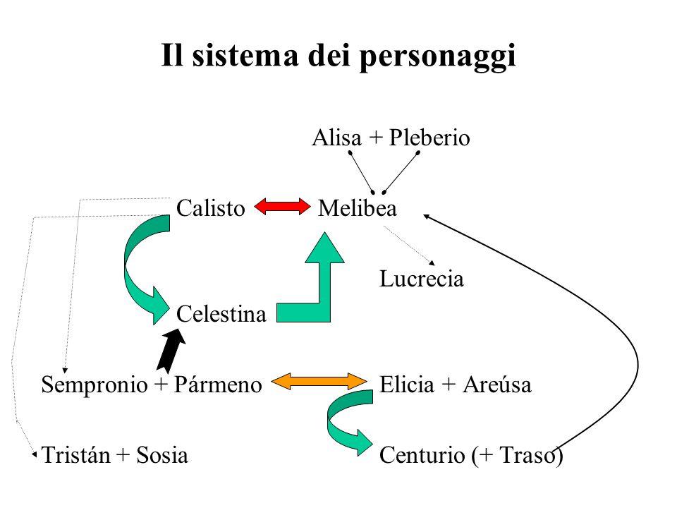 Il sistema dei personaggi Alisa + Pleberio Calisto Melibea Lucrecia Celestina Sempronio + PármenoElicia + Areúsa Tristán + SosiaCenturio (+ Traso)