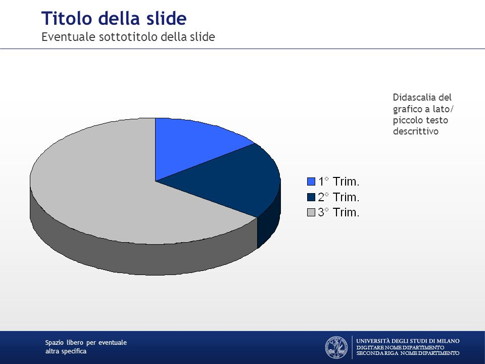 Didascalia del grafico a lato/ piccolo testo descrittivo Titolo della slide Eventuale sottotitolo della slide Spazio libero per eventuale altra specifica DIGITARE NOME DIPARTIMENTO SECONDA RIGA NOME DIPARTIMENTO