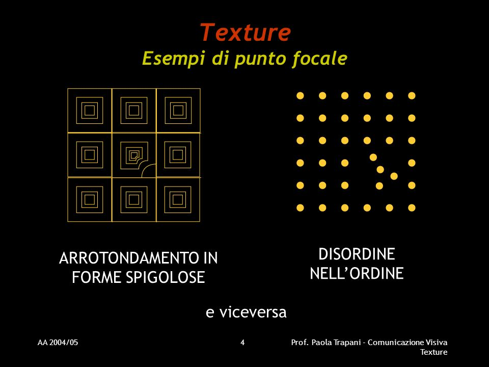 AA 2004/05Prof. Paola Trapani - Comunicazione Visiva Texture 4 Texture Esempi di punto focale ARROTONDAMENTO IN FORME SPIGOLOSE DISORDINE NELLORDINE e