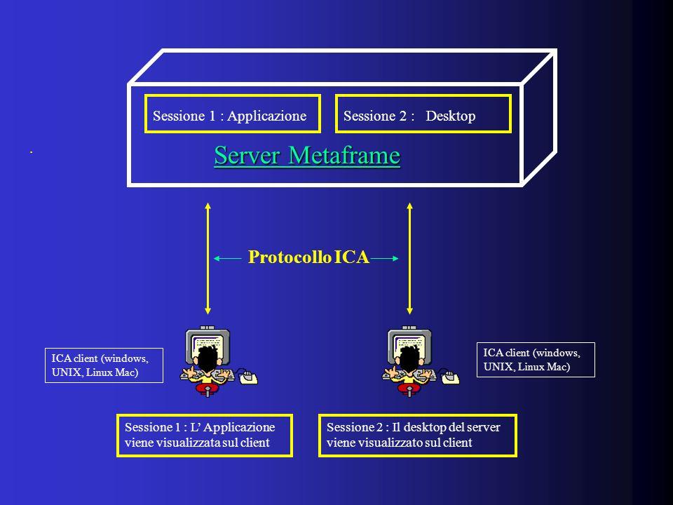 . Server Metaframe Server Metaframe Sessione 1 : ApplicazioneSessione 2 : Desktop Sessione 1 : L Applicazione viene visualizzata sul client Protocollo ICA Sessione 2 : Il desktop del server viene visualizzato sul client ICA client (windows, UNIX, Linux Mac)