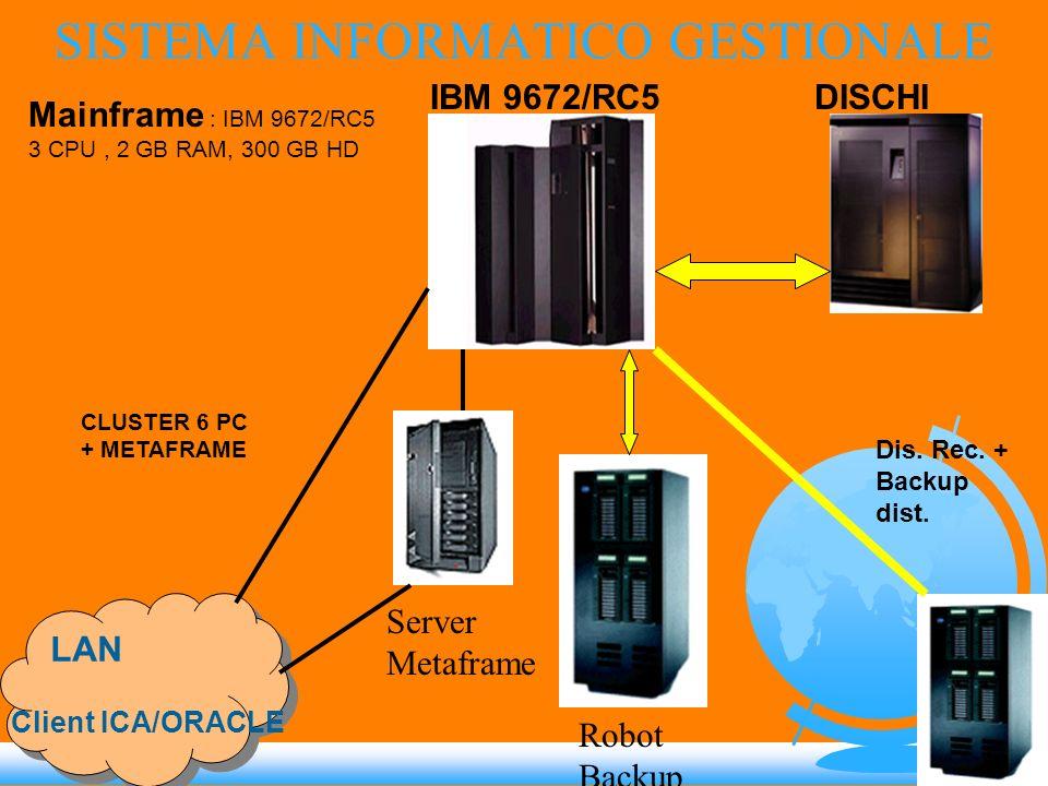 SISTEMA INFORMATICO GESTIONALE LAN IBM 9672/RC5DISCHI Mainframe : IBM 9672/RC5 3 CPU, 2 GB RAM, 300 GB HD Dis. Rec. + Backup dist. Client ICA/ORACLE C