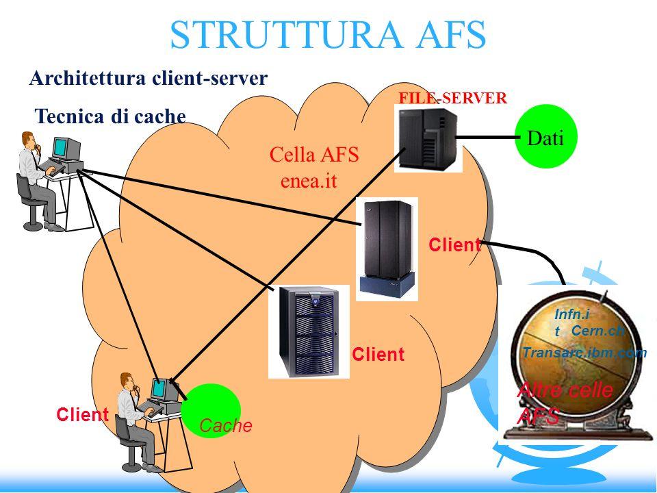 STRUTTURA AFS Architettura client-server Tecnica di cache Cella AFS enea.it FILE-SERVER Dati Client Cache Caspur.it Infn.i t Cern.ch Transarc.ibm.com