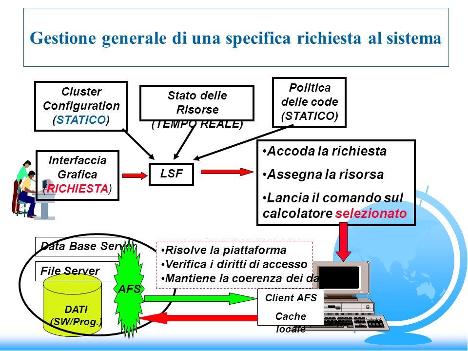 Gestione generale di una specifica richiesta al sistema Interfaccia Grafica (RICHIESTA) LSF Cluster Configuration (STATICO) Stato delle Risorse (TEMPO