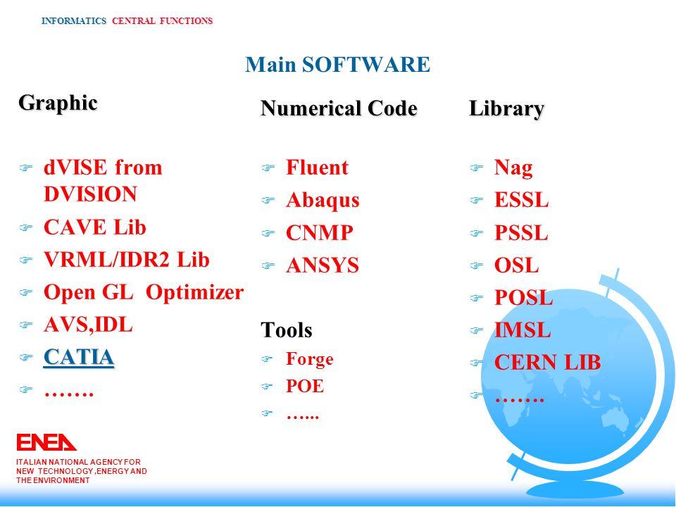 Main SOFTWARE Graphic F dVISE from DVISION F CAVE Lib F VRML/IDR2 Lib F Open GL Optimizer F AVS,IDL F CATIA F ……. INFORMATICS CENTRAL FUNCTIONS ITALIA
