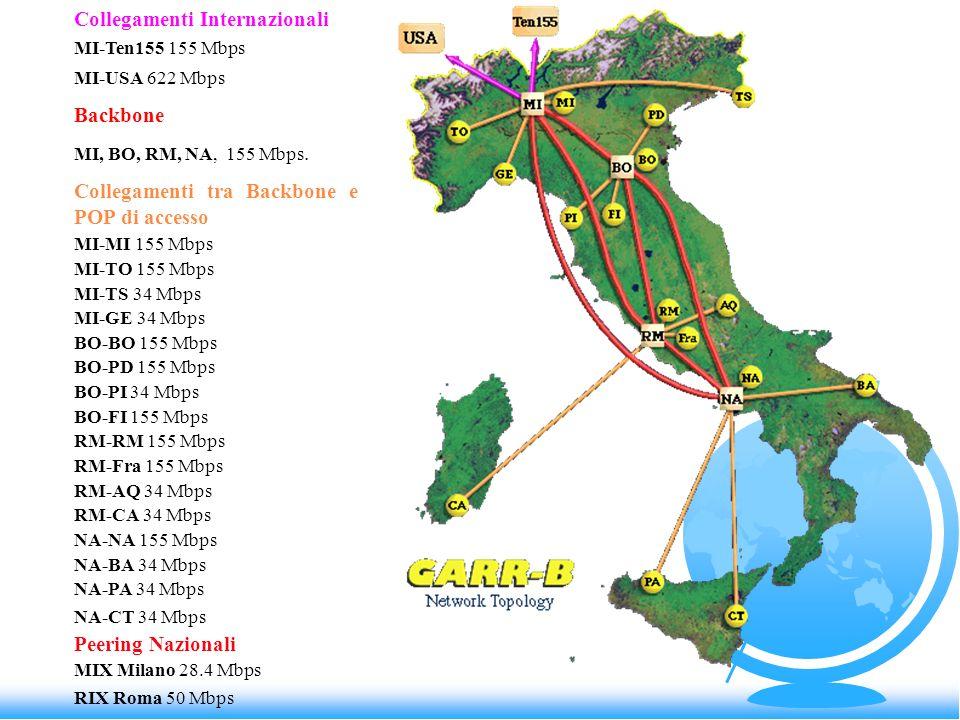 Collegamenti Internazionali MI-Ten155 155 Mbps MI-USA 622 Mbps Backbone MI, BO, RM, NA, 155 Mbps. Collegamenti tra Backbone e POP di accesso MI-MI 155