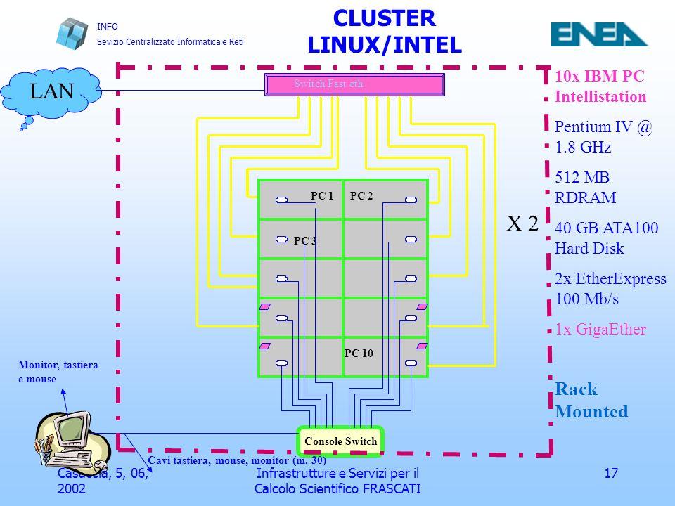 INFO Sevizio Centralizzato Informatica e Reti Casaccia, 5, 06, 2002 Infrastrutture e Servizi per il Calcolo Scientifico FRASCATI 18 frascati.enea.it CLUSTER LINUX/INTEL FRASCATI Configurazione Hardware 192.168.1.* Rete per servizi di accesso e monitoring del Beowulf cluster Rete comunicazioni internodo codici paralleli (Fast Ethernet) Rete comunicazioni punto-punto codici paralleli (Gb Ethernet) Rete per servizi di accesso e monitoring del Beowulf cluster Rete comunicazioni internodo codici paralleli (Fast Ethernet) Rete comunicazioni punto-punto codici paralleli (Gb Ethernet) 10.0.0.*