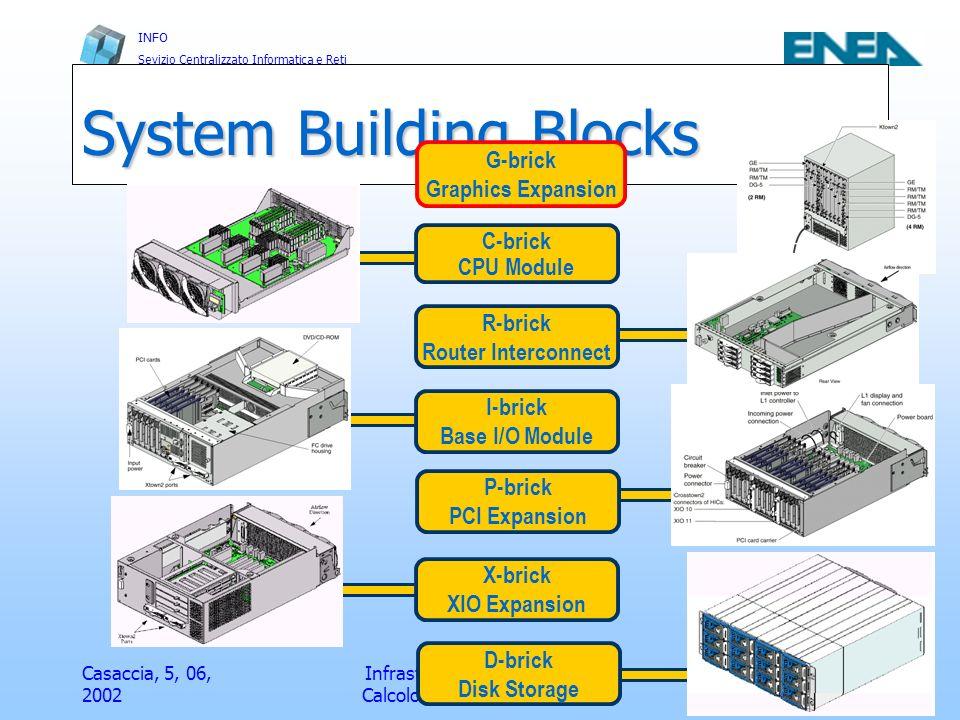 INFO Sevizio Centralizzato Informatica e Reti Casaccia, 5, 06, 2002 Infrastrutture e Servizi per il Calcolo Scientifico FRASCATI 30 SGI Onyx ® 3200 4p, 1RM 4 GB RAM C-Brick BR P P P P XIO+ System Topology XIO+ Ports Network XIO+ Ports 4p System G-Brick Power Bay C-Brick I-Brick P, I, or, X-Brick I-Brick IR Pipe G-Brick P,I, or X-Brick