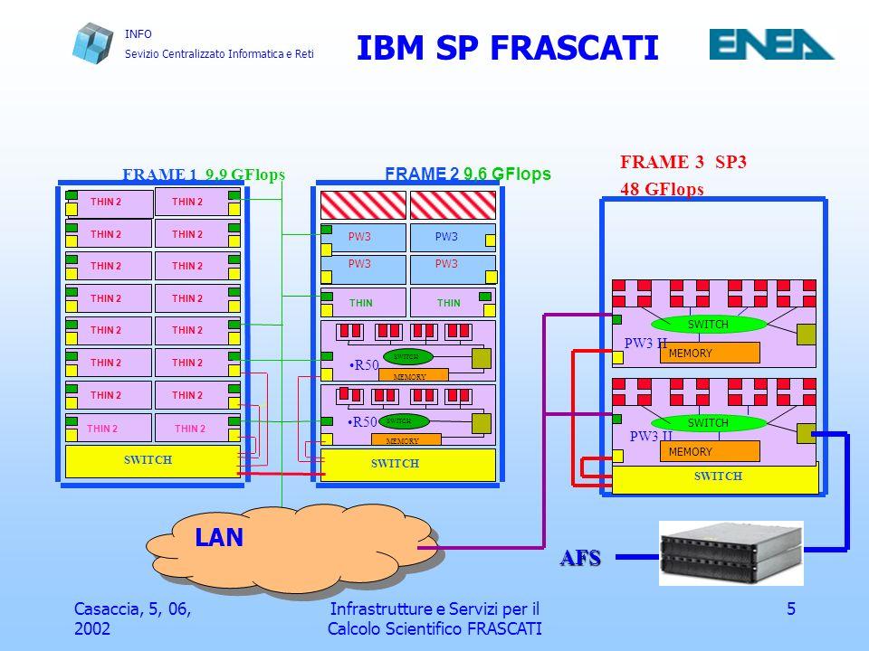 INFO Sevizio Centralizzato Informatica e Reti Casaccia, 5, 06, 2002 Infrastrutture e Servizi per il Calcolo Scientifico FRASCATI 6 CARATTRISTICHE DEI NODI Mod ARCFreq.CPUPfPkRAM THIN POWER2 66 MHz1210 MFlops256 MB R50PowerPC200 MHz81.6 GFlops2 GB THIN2PW2SC160 MHz1620 MFlops512 MB PW3POWER3200 MHz21.6 Gflops1 GB PW3 IIPOWER3 II375 MHz1624 Gflops16 GB IBM-SP