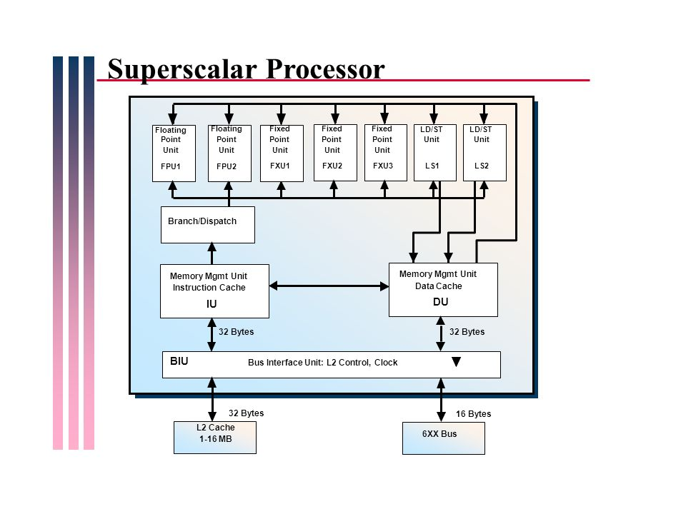 Superscalar Processor Floating Point Unit FPU1 Floating Point Unit FPU2 Fixed Point Unit FXU2 Fixed Point Unit FXU3 LD/ST Unit LS1 LD/ST Unit LS2 Bran