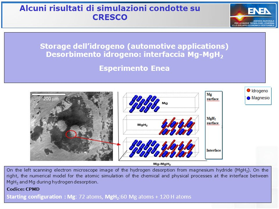Alcuni risultati di simulazioni condotte su CRESCO Storage dellidrogeno (automotive applications) Desorbimento idrogeno: interfaccia Mg-MgH 2 Esperime