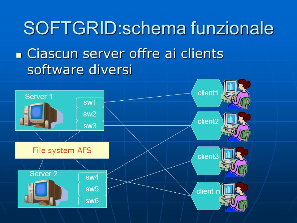 SOFTGRID:schema funzionale Ciascun server offre ai clients software diversi Ciascun server offre ai clients software diversi sw1 sw2 sw3 sw4 sw6 sw5 client1 client2 client3 client n Server 1 Server 2 File system AFS