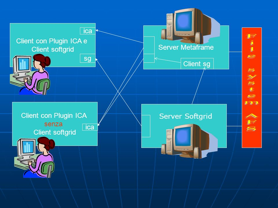 Accesso ai servizi Grid Per accedere ai servizi softgrid e Metaframe potete consultare il sito: Per accedere ai servizi softgrid e Metaframe potete consultare il sito: www.telegrid.enea.it in cui potete trovare informazioni sui plugin necessari e sui server disponibili.