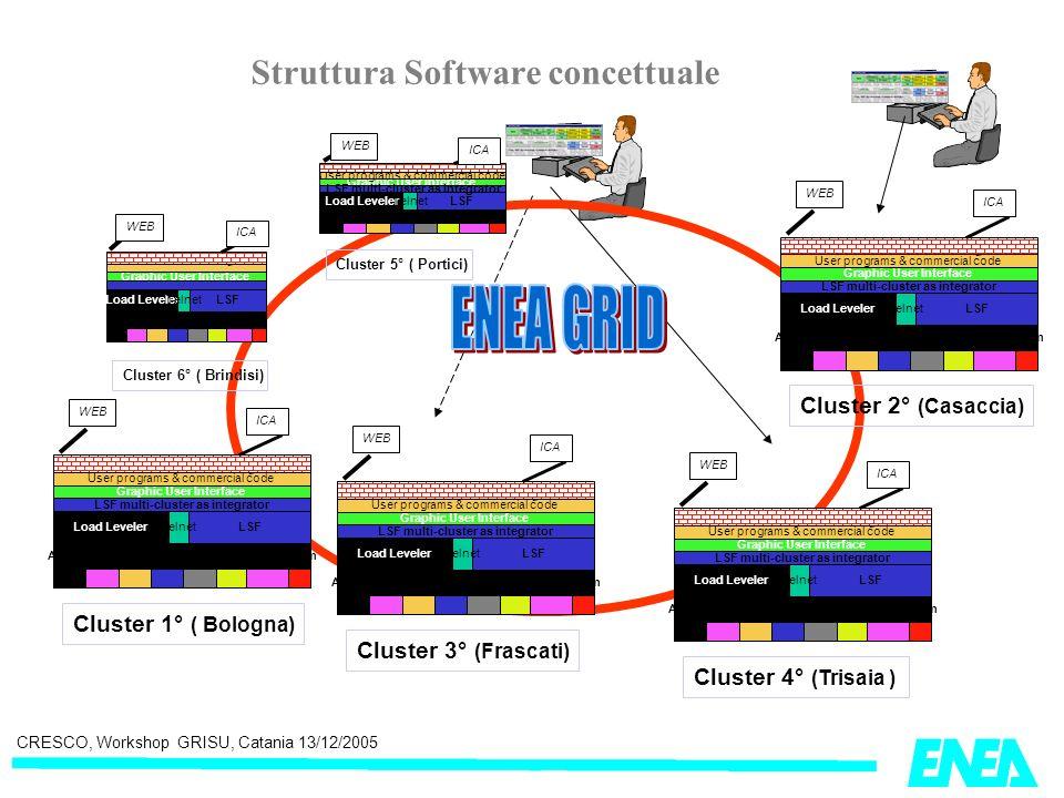 CRESCO, Workshop GRISU, Catania 13/12/2005 Struttura Software concettuale Load LevelerLSF Graphic User Interface LSF multi-cluster as integrator Telne
