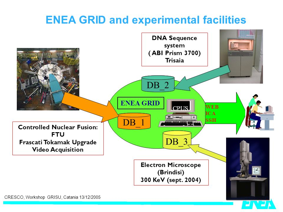 CRESCO, Workshop GRISU, Catania 13/12/2005 DB_1 CPUS ENEA GRID WEB ICA SSH DNA Sequence system ( ABI Prism 3700) Trisaia DB_3 DB_2 Electron Microscope (Brindisi) 300 KeV (sept.