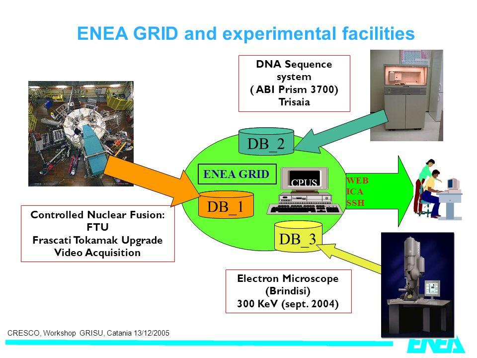 CRESCO, Workshop GRISU, Catania 13/12/2005 DB_1 CPUS ENEA GRID WEB ICA SSH DNA Sequence system ( ABI Prism 3700) Trisaia DB_3 DB_2 Electron Microscope