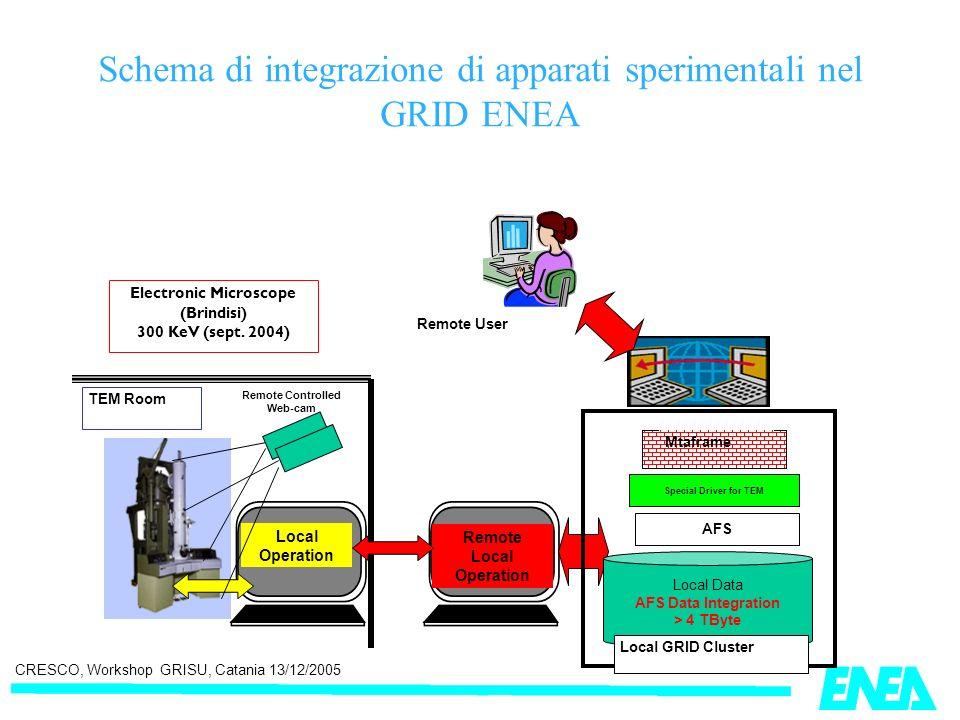 CRESCO, Workshop GRISU, Catania 13/12/2005 Schema di integrazione di apparati sperimentali nel GRID ENEA Electronic Microscope (Brindisi) 300 KeV (sep