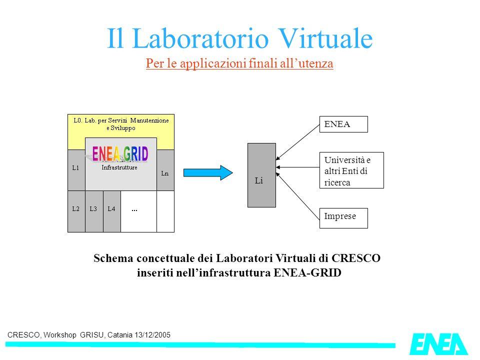 CRESCO, Workshop GRISU, Catania 13/12/2005 Il Laboratorio Virtuale Per le applicazioni finali allutenza Li ENEA Università e altri Enti di ricerca Imp