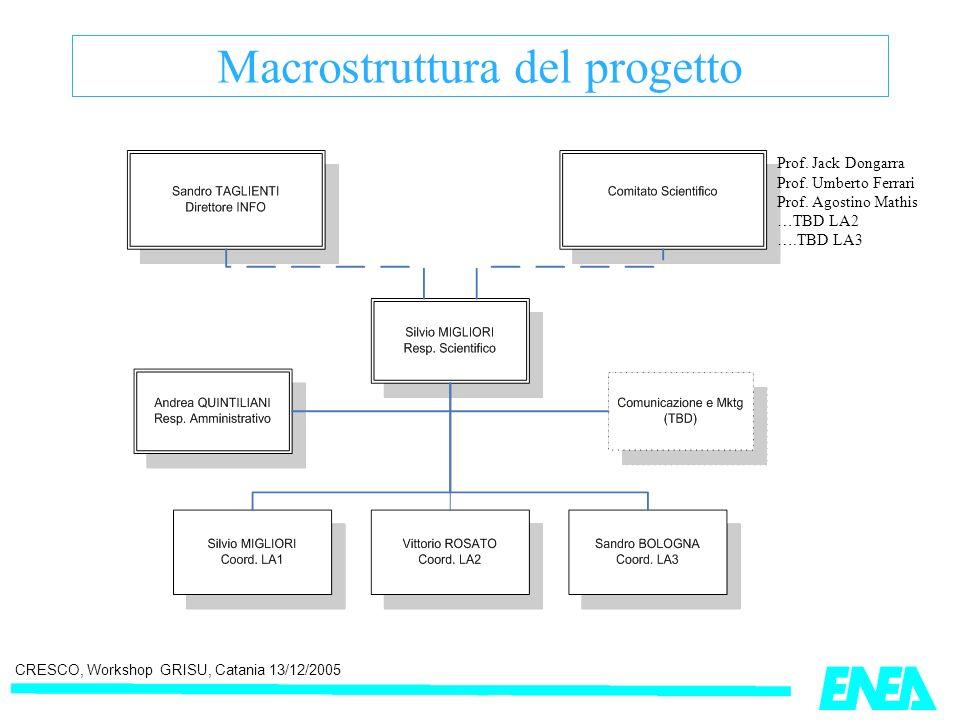 CRESCO, Workshop GRISU, Catania 13/12/2005 Macrostruttura del progetto Prof. Jack Dongarra Prof. Umberto Ferrari Prof. Agostino Mathis …TBD LA2 ….TBD
