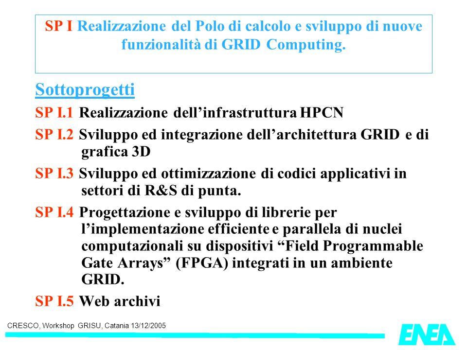 CRESCO, Workshop GRISU, Catania 13/12/2005 SP I Realizzazione del Polo di calcolo e sviluppo di nuove funzionalità di GRID Computing. Sottoprogetti SP