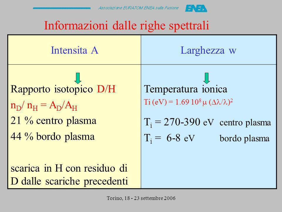 Informazioni dalle righe spettrali Intensita ALarghezza w Rapporto isotopico D/H n D / n H = A D /A H 21 % centro plasma 44 % bordo plasma scarica in H con residuo di D dalle scariche precedenti Temperatura ionica Ti (eV) = 1.69 10 8 ( / ) 2 T i = 270-390 eV centro plasma T i = 6-8 eV bordo plasma