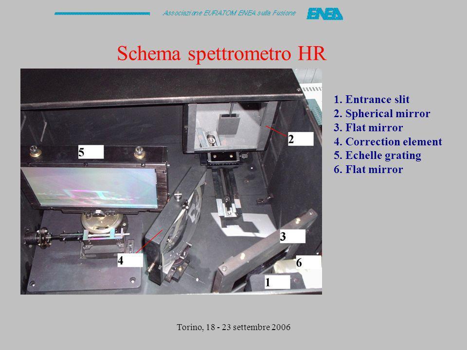 Torino, 18 - 23 settembre 2006 Schema spettrometro HR 1. Entrance slit 2. Spherical mirror 3. Flat mirror 4. Correction element 5. Echelle grating 6.