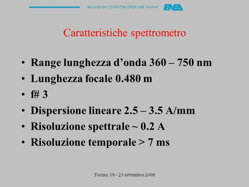 Torino, 18 - 23 settembre 2006 Caratteristiche spettrometro Range lunghezza donda 360 – 750 nm Lunghezza focale 0.480 m f# 3 Dispersione lineare 2.5 – 3.5 A/mm Risoluzione spettrale ~ 0.2 A Risoluzione temporale > 7 ms