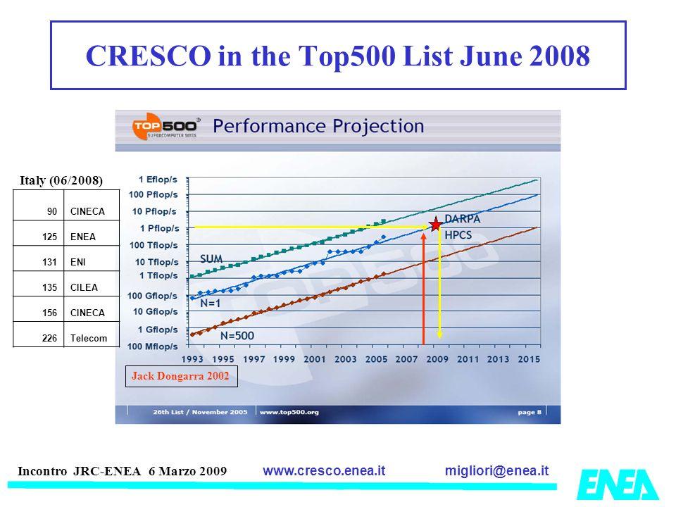 migliori@enea.itwww.cresco.enea.it Incontro JRC-ENEA 6 Marzo 2009 Jack Dongarra 2002 CRESCO in the Top500 List June 2008 Italy (06/2008) 90CINECA 125E