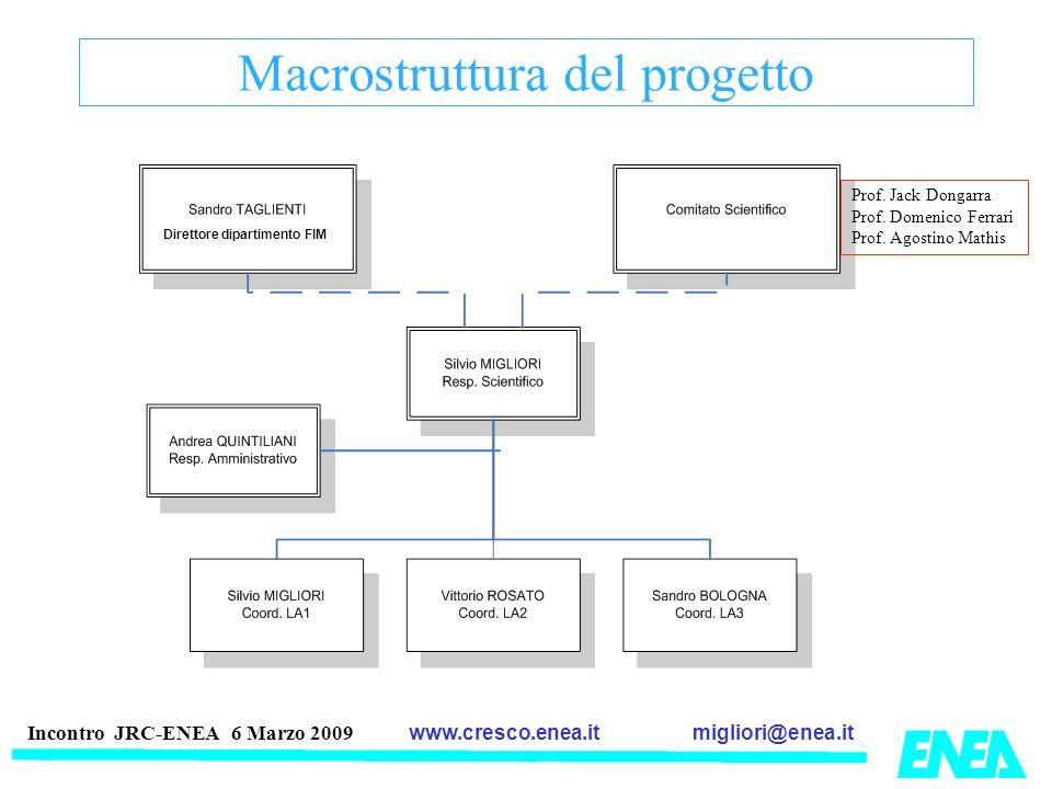 migliori@enea.itwww.cresco.enea.it Incontro JRC-ENEA 6 Marzo 2009 Macrostruttura del progetto Prof. Jack Dongarra Prof. Domenico Ferrari Prof. Agostin