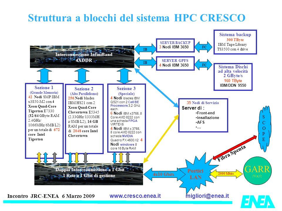 migliori@enea.itwww.cresco.enea.it Incontro JRC-ENEA 6 Marzo 2009 Struttura a blocchi del sistema HPC CRESCO Portici LAN Interconnessione InfiniBand 4