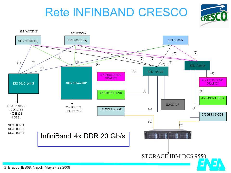 migliori@enea.itwww.cresco.enea.it Incontro JRC-ENEA 6 Marzo 2009 Rete INFINBAND CRESCO SFS-7000D (D) SFS-7000D (e)SFS 7000D SFS-7024-288P 4 X FRONT E