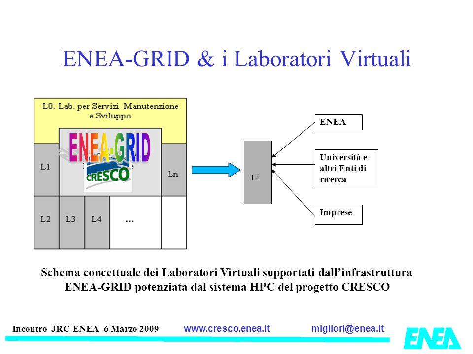 migliori@enea.itwww.cresco.enea.it Incontro JRC-ENEA 6 Marzo 2009 ENEA-GRID & i Laboratori Virtuali Li ENEA Università e altri Enti di ricerca Imprese