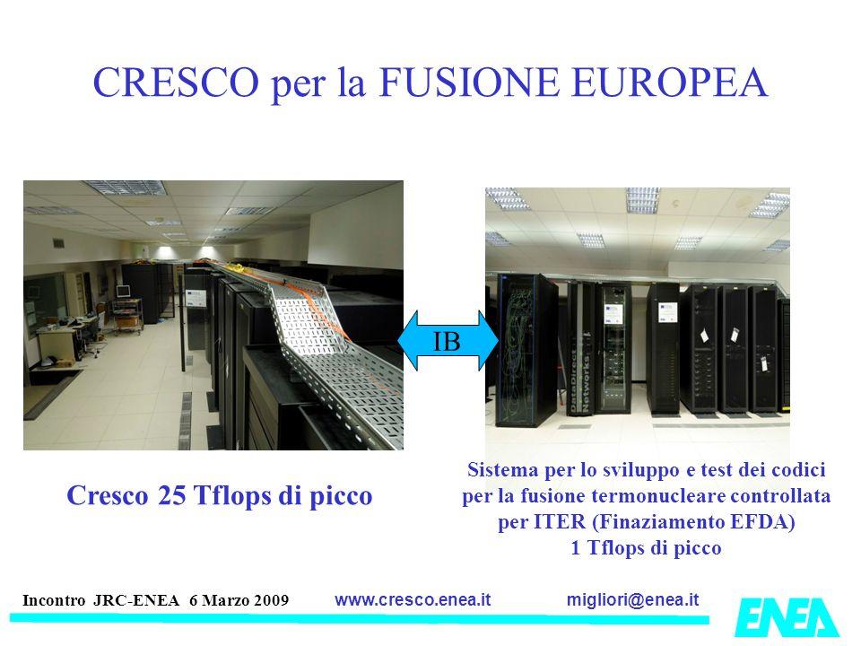 migliori@enea.itwww.cresco.enea.it Incontro JRC-ENEA 6 Marzo 2009 CRESCO per la FUSIONE EUROPEA Cresco 25 Tflops di picco Sistema per lo sviluppo e te