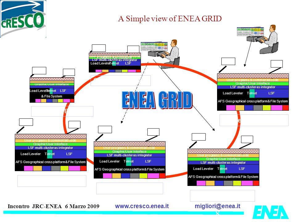 migliori@enea.itwww.cresco.enea.it Incontro JRC-ENEA 6 Marzo 2009 Load LevelerLSF Graphic User Interface LSF multi-cluster as integrator Telnet User p