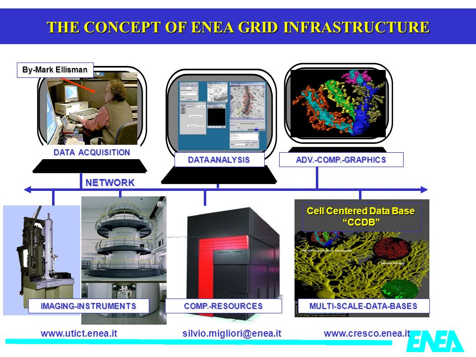silvio.migliori@enea.itwww.cresco.enea.itwww.utict.enea.it THE CONCEPT OF ENEA GRID INFRASTRUCTURE Cell Centered Data Base CCDB IMAGING-INSTRUMENTS CO