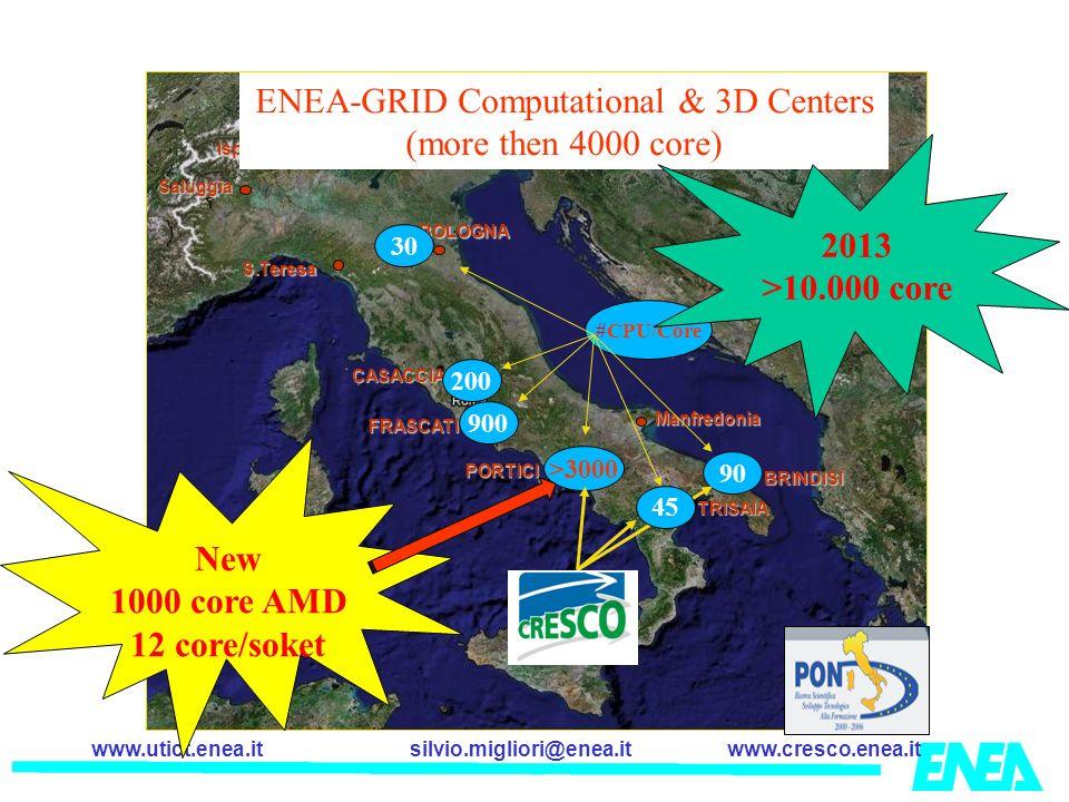 silvio.migliori@enea.itwww.cresco.enea.itwww.utict.enea.it Jack Dongarra 2002 CRESCO in the Top500 List June 2008 Italy (06/2008) 90CINECA 125ENEA 131ENI 135CILEA 156CINECA 226Telecom