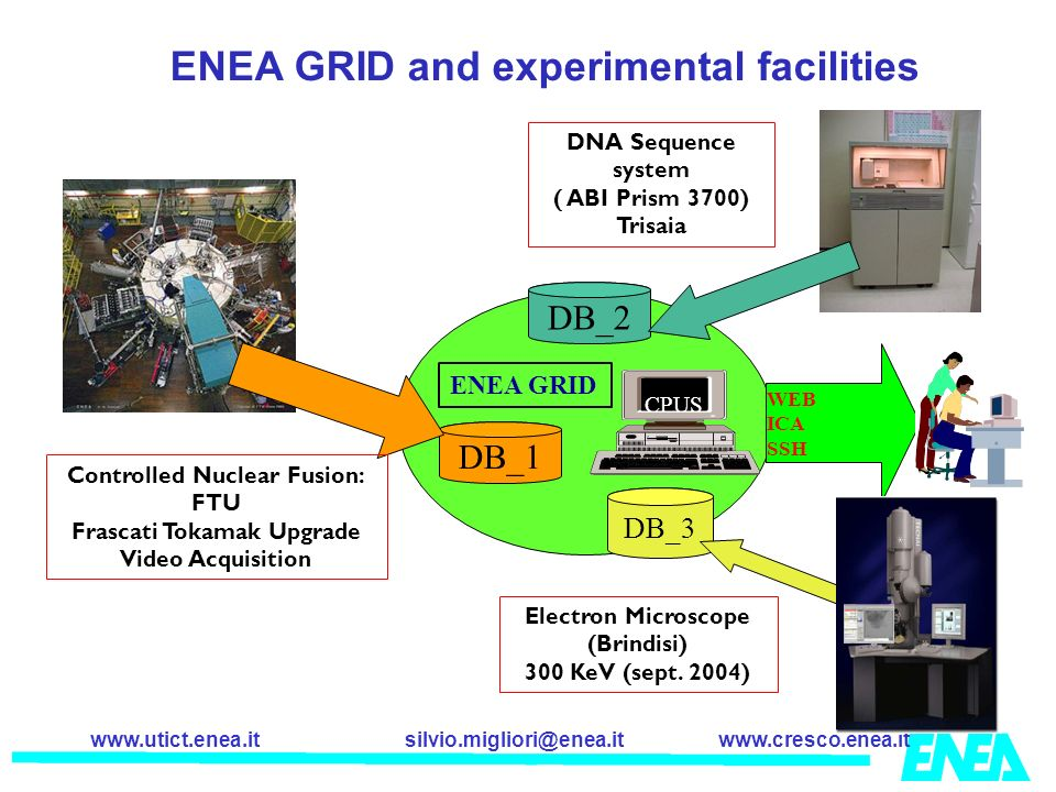 silvio.migliori@enea.itwww.cresco.enea.itwww.utict.enea.it DB_1 CPUS ENEA GRID WEB ICA SSH DNA Sequence system ( ABI Prism 3700) Trisaia DB_3 DB_2 Ele
