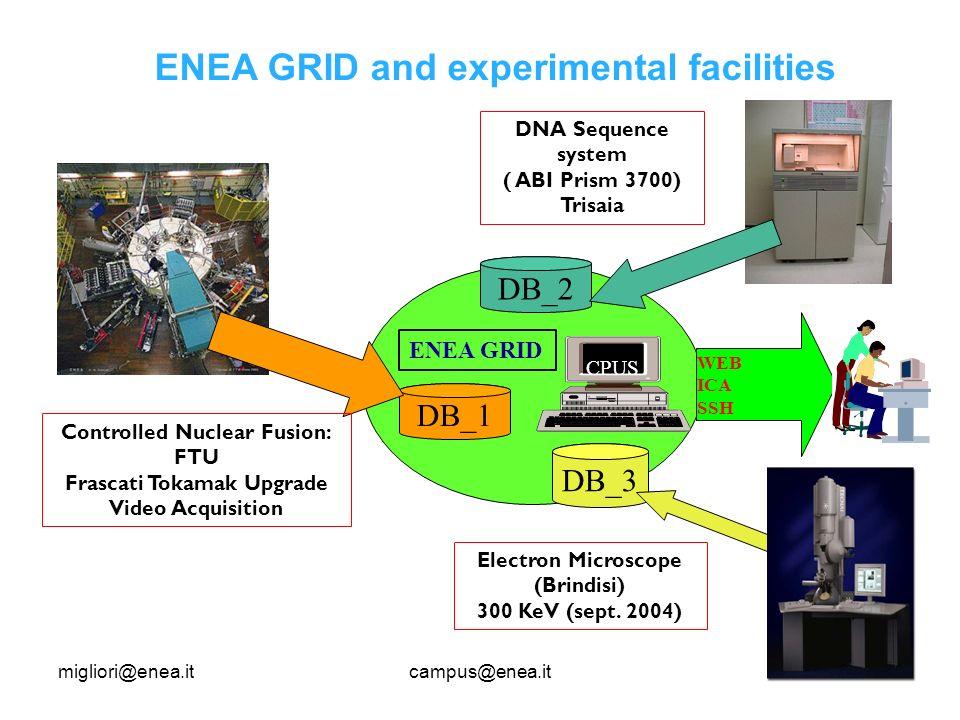 migliori@enea.itcampus@enea.it DB_1 CPUS ENEA GRID WEB ICA SSH DNA Sequence system ( ABI Prism 3700) Trisaia DB_3 DB_2 Electron Microscope (Brindisi) 300 KeV (sept.