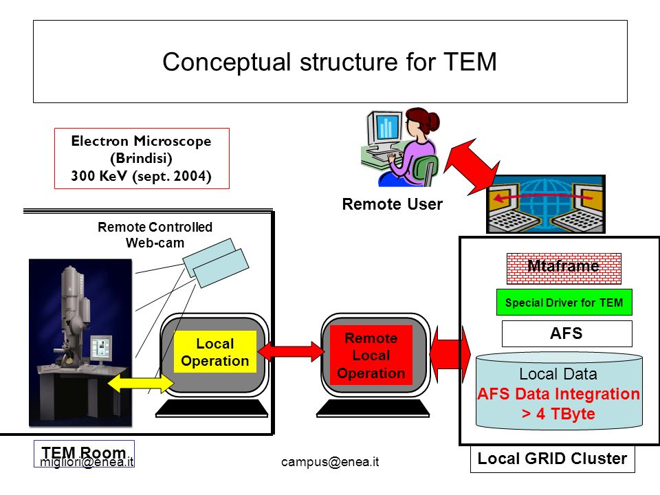 Conceptual structure for TEM Electron Microscope (Brindisi) 300 KeV (sept.