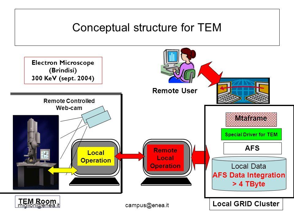 migliori@enea.itcampus@enea.it Conceptual structure for TEM Electron Microscope (Brindisi) 300 KeV (sept.