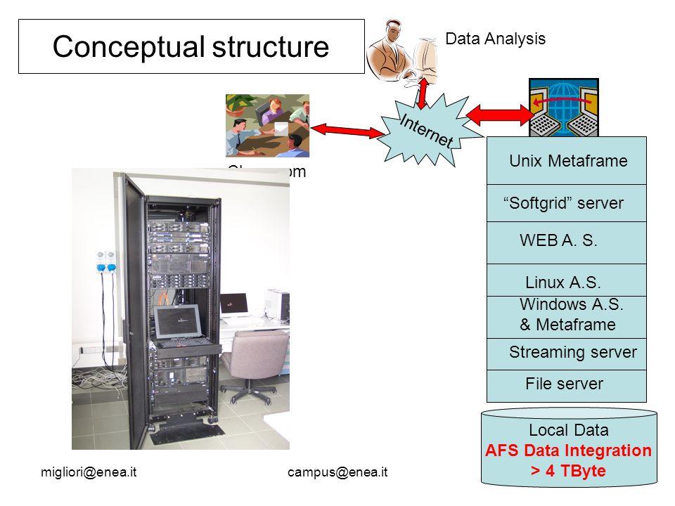 migliori@enea.itcampus@enea.it Conceptual structure Local Data AFS Data Integration > 4 TByte File server Streaming server Windows A.S.
